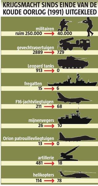 defensie-bezuinigingen
