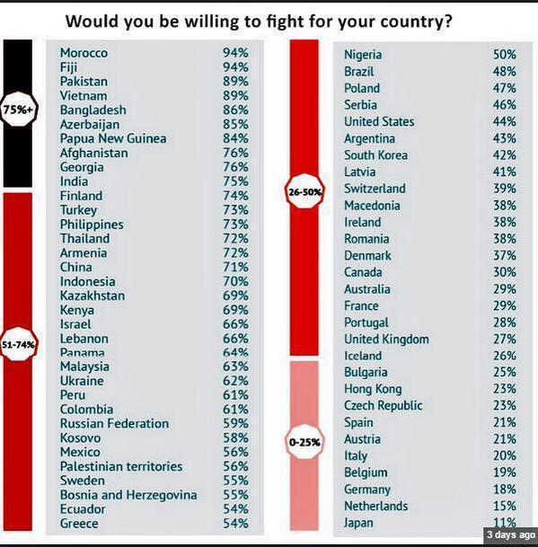 Gevechtsbereidheid Nederland laag