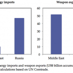 energy_import_weapon_export
