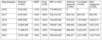Tabel begroting Defensie