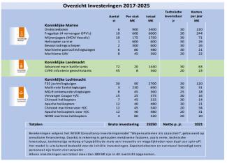 Overzicht minimaal benodigde Defensie Investeringen