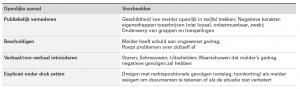 Tabel: Openlijke aanval op melders - (bron: rapportage commissie Giebels)