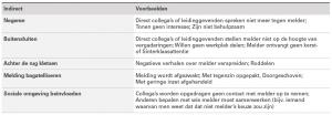 Tabel: indirect last van melding (bron: Rapportage commissie Giebels)